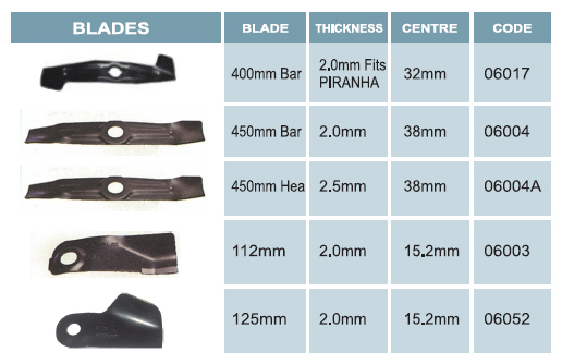 blades to fit rolux