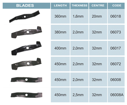 blades to fit wolf